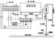010-59410831音频电磁式酸碱浓度计(定做) 型号:CN60M/CYN-3 库号:M199517