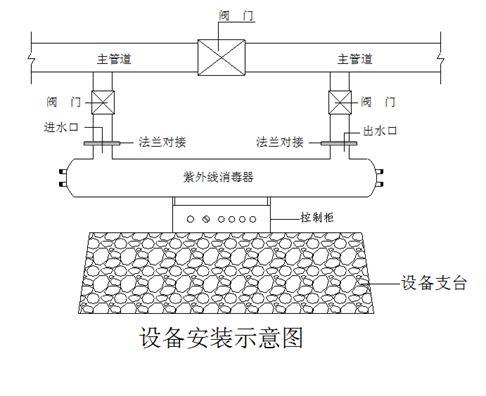4米的空间,以便于更换灯管,用水杀菌西安紫外线消毒器控制面板前应留0