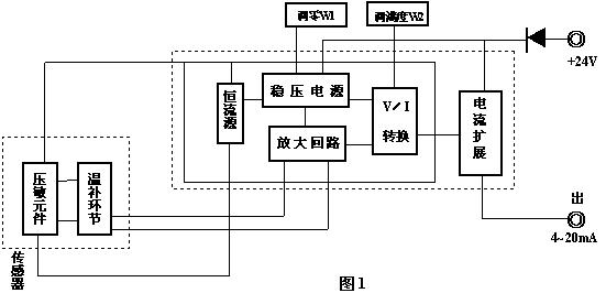 """安装与使用      4.1仪表由传感器、壳体、电路模块、显示表头(选件)、引线螺母、密封圈等主要零件组成,其外形见图3。出线孔的螺纹内扣为G1/2""""。      4.2安装方式:      (1)直接在管路上安装(图4b、4c)"""