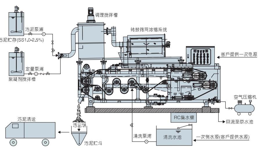 转鼓浓缩脱水一体机 成都工业生产带式污泥脱水机