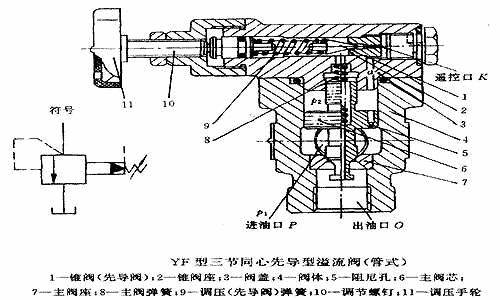 图6.9 yf型三节同心先导型溢流阀结构图(管式)