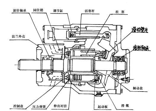 高压清洗机原理图_高压柱塞泵的检修--新闻动态----北京同舟华意科技发展有限公司