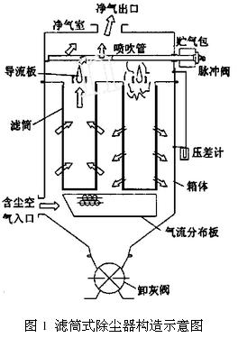 滤筒式除尘器构造和设计图片