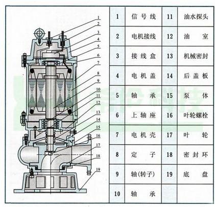 wq型系列潜水无堵塞排污泵/无堵塞潜污泵
