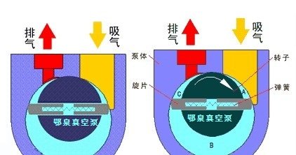 2xz系列旋片式真空泵工作原理
