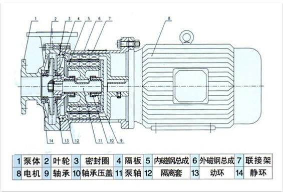 """磁力泵主要构件是泵体、叶轮、内磁钢、外磁钢、隔离套、泵内轴、泵外轴以及滑动轴承、滚动轴承、联轴器等组成。关键部件是""""磁性联轴器""""。它是由内磁钢、(含导环和包套)、外磁钢(含导环)及隔离套组成。 内外磁钢的材料选用对磁力泵效率和可靠性有重大影响。目前常用材料如下:稀土钴,是一种新型永久磁钢。如钐钴、铝镍钴、镨钴、混合稀土钴和稀钴铜等。其磁能积可以达到80~ 240kl/m,磁传动效率高,并具有极强的抗退磁能力。其矫顽力HCT为360~ 1200kA/m。使用温度可达300cc。钕铁"""