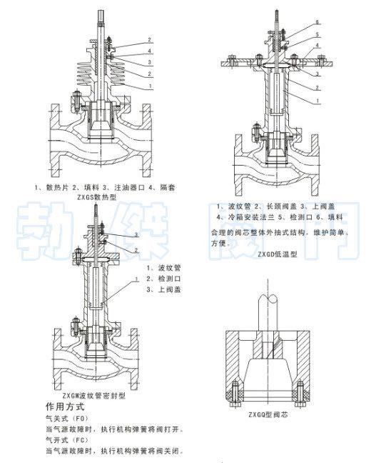 波纹管密封型气动调节阀产品简介: ZXG型新系列气动薄膜直通单座调节阀采用顶导向结构,配用多弹簧执行机构。具有结构紧凑、重量轻、动作灵敏、流体通道呈S流线型、压降损失小、阀容量大、流量特性精确、拆装方便等优点。广泛应用于精确控制气体、液体等介质,工艺参数如压力、流量、温度、液位保持在给定值。特别适用于允许泄漏量小阀前后压差不大的工作场合。 本系列产品的标准型、调节切断型、波纹管密封型、夹套保温型等多种品种。产品公称压力等级有PN10、16、40、64;阀体口径范围DN20~200。适用流体温由-200~