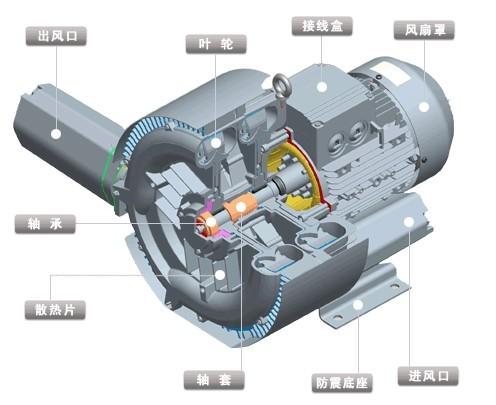 rhg旋涡气泵用途结构详细介绍-环保技术-谷瀑环保