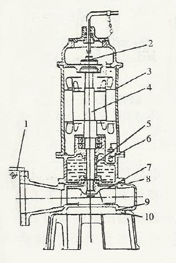 通常采用三相电动机按下吸式结构配置,机泵一体,主要零件有蜗壳式泵体