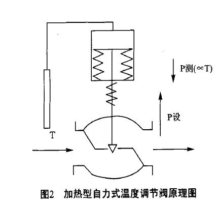 加热型温度调节阀的阀芯初始位置为常开状态(艮ijb型调节).图片