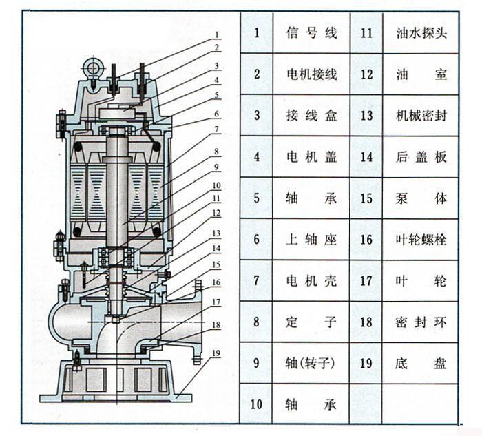 二,潜水排污泵结构图