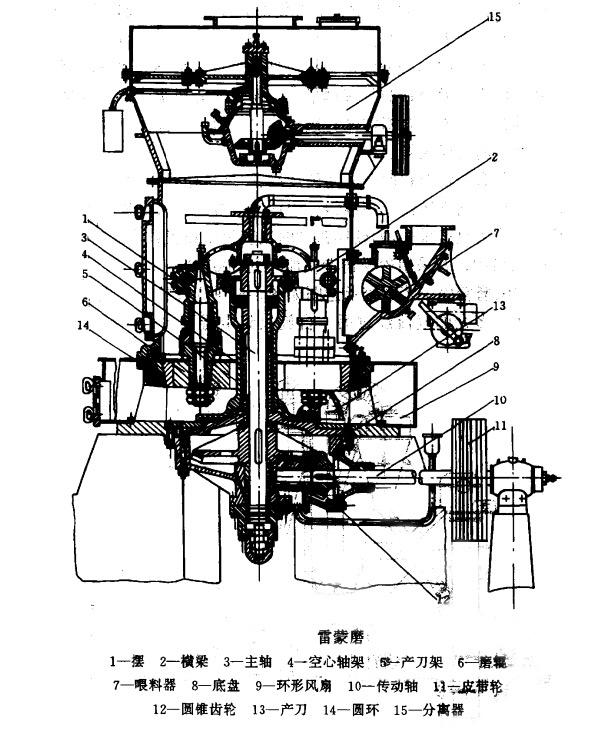 4r3216 雷蒙磨原理结构图