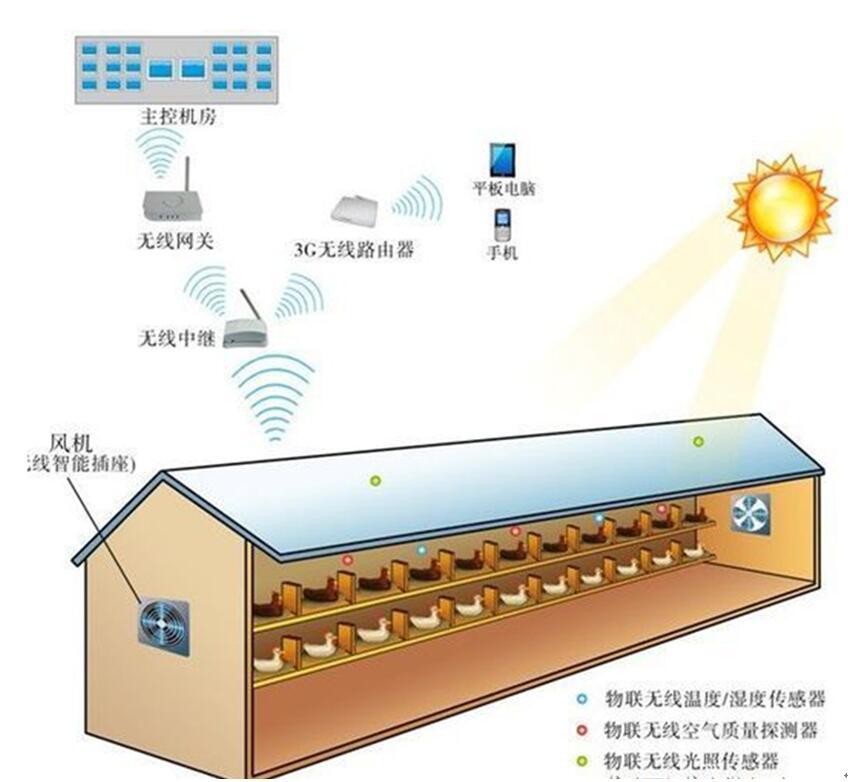本温湿度智能管理系统系列产品主要应用在畜牧养殖的综合监控,通过