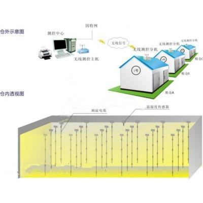 公司主要从事粮情测控系统,远程温湿度监控系统的开发等,我们自2005年