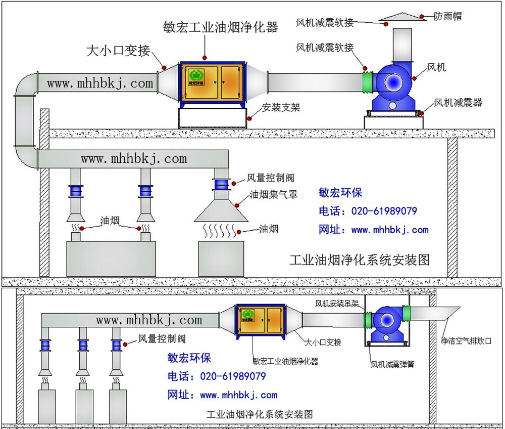 压静电工业油烟净化器