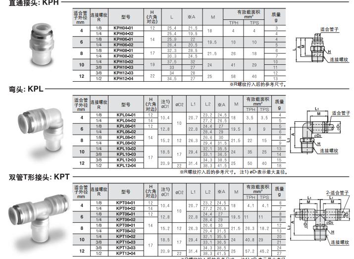 SMC快换接头规格型号KPT06-02,宁波SMC贸