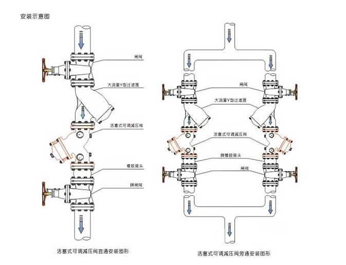 液压缸具有缓冲作用,减少水冲击压力即(水锤)对管网的影响.