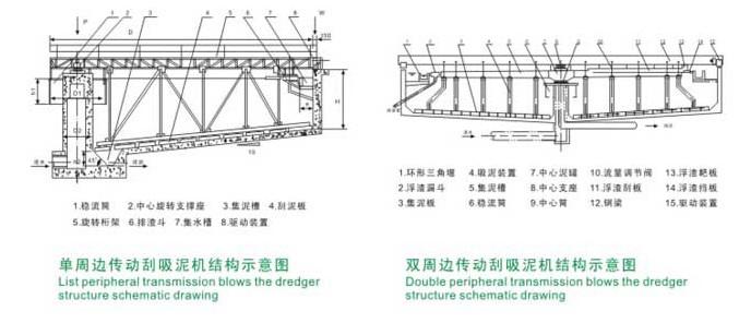 周边传动刮泥机的结构与安全操作