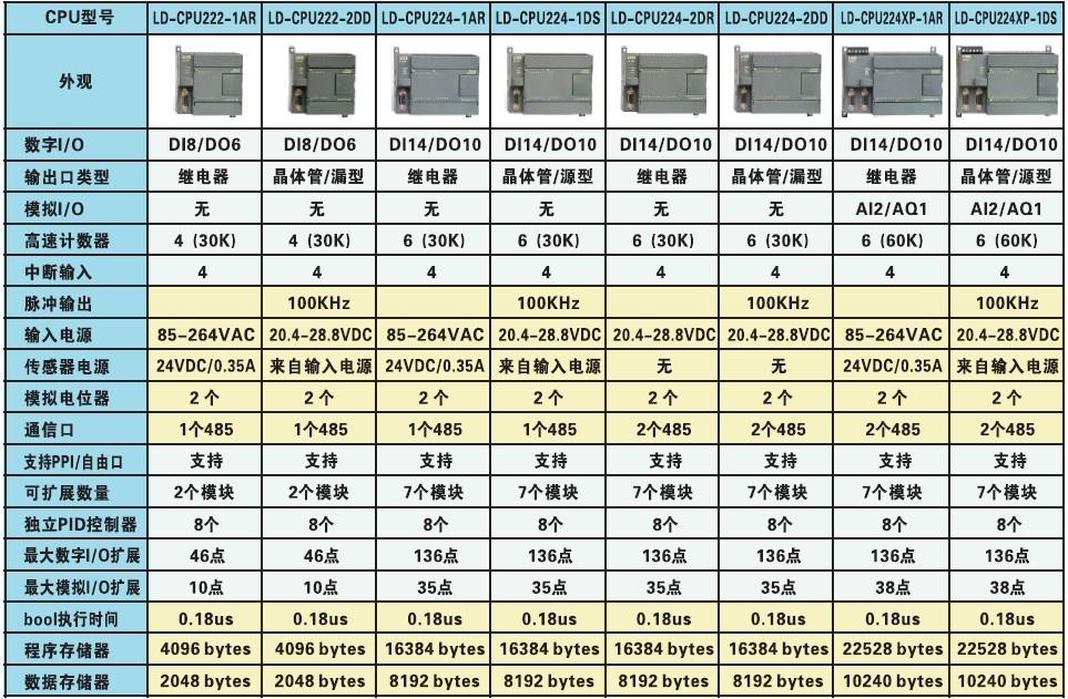 西门子s7-200cn控制器代理商