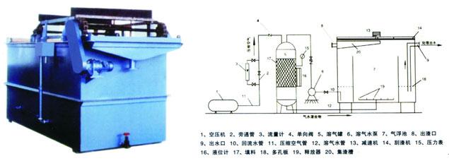 洛阳溶气气浮机特价供应